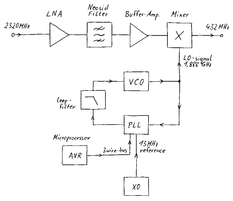 blockdiagram_2320_to_432MHz_converter